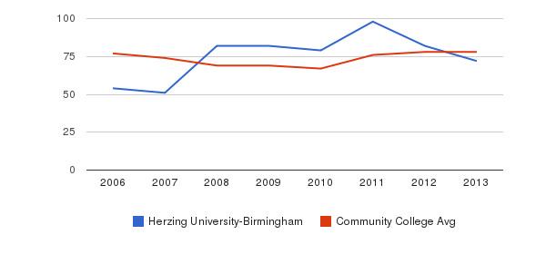 Herzing University-Birmingham Percent Admitted&nbsp(2006-2013)