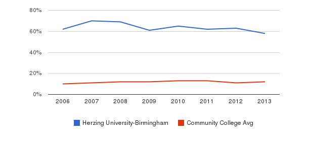 Herzing University-Birmingham Black&nbsp(2006-2013)