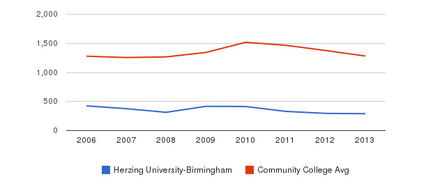 Herzing University-Birmingham Total Enrollment&nbsp(2006-2013)