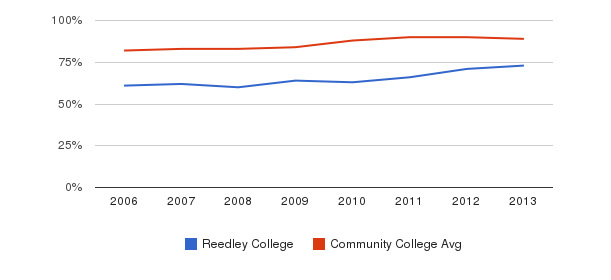 Reedley College % Students Receiving Some Financial Aid&nbsp(2006-2013)