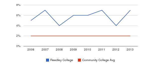 Reedley College Asian&nbsp(2006-2013)