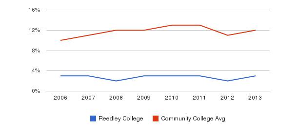 Reedley College Black&nbsp(2006-2013)