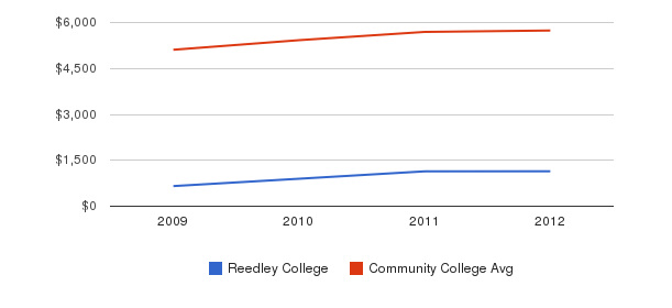 Reedley College In-State Tuition Fees&nbsp(2009-2012)