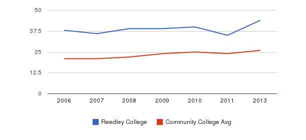 Reedley College student staff&nbsp(2006-2013)