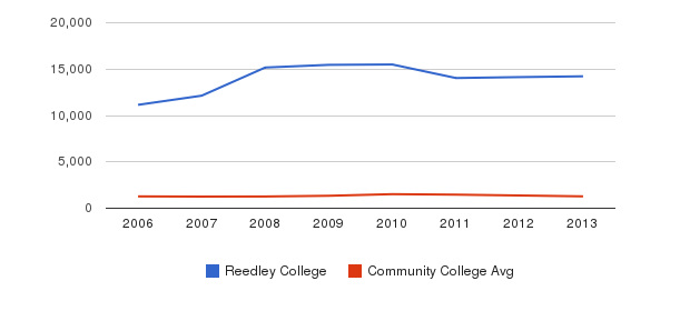 Reedley College Total Enrollment&nbsp(2006-2013)