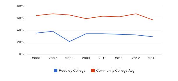Reedley College White&nbsp(2006-2013)