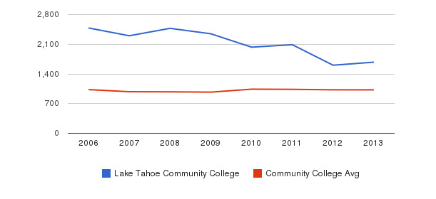 Lake Tahoe Community College Part-Time Students&nbsp(2006-2013)
