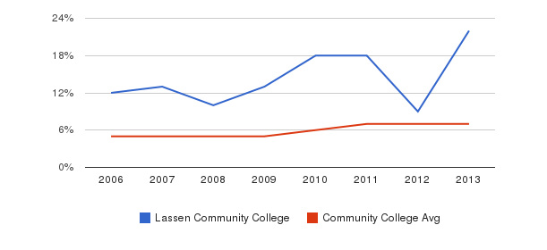 Lassen Community College Hispanic&nbsp(2006-2013)