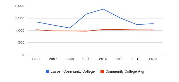 Lassen Community College Part-Time Students&nbsp(2006-2013)