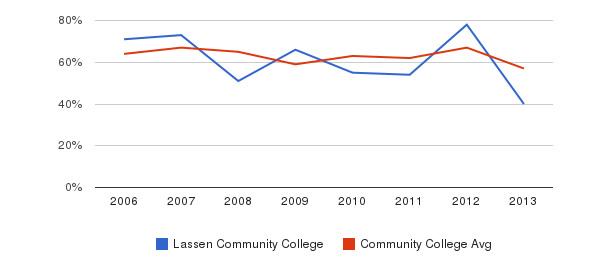 Lassen Community College White&nbsp(2006-2013)