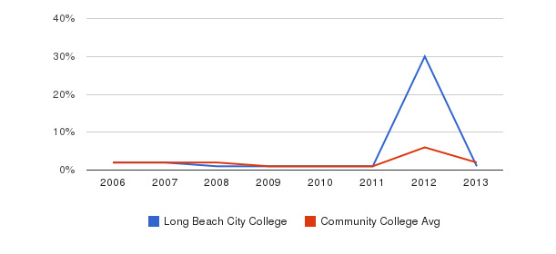 Long Beach City College non_resident&nbsp(2006-2013)