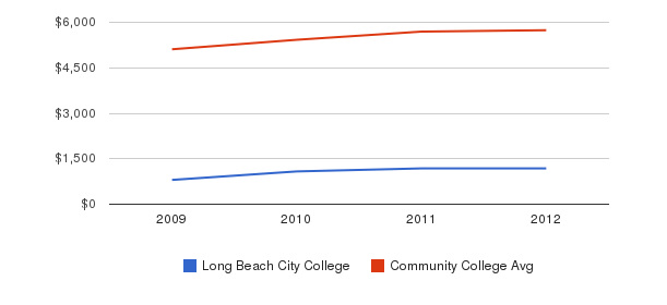 Long Beach City College In-State Tuition Fees&nbsp(2009-2012)