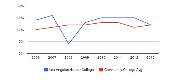 Los Angeles Harbor College Black&nbsp(2006-2013)