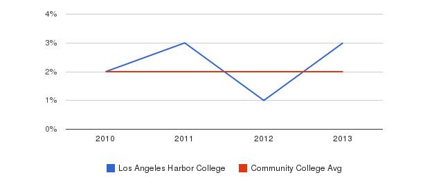Los Angeles Harbor College More&nbsp(2010-2013)