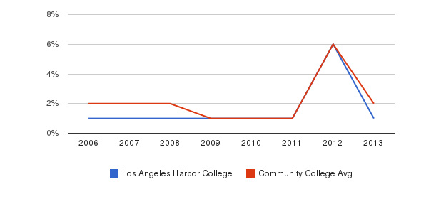 Los Angeles Harbor College non_resident&nbsp(2006-2013)