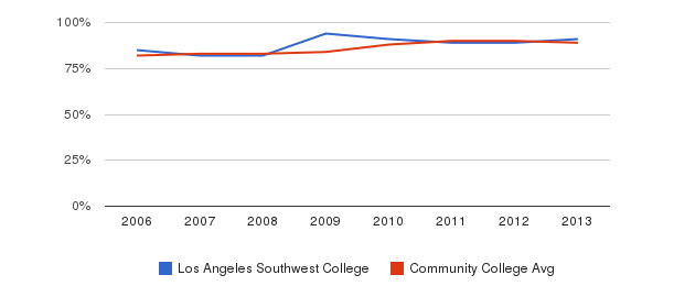 Los Angeles Southwest College % Students Receiving Some Financial Aid&nbsp(2006-2013)