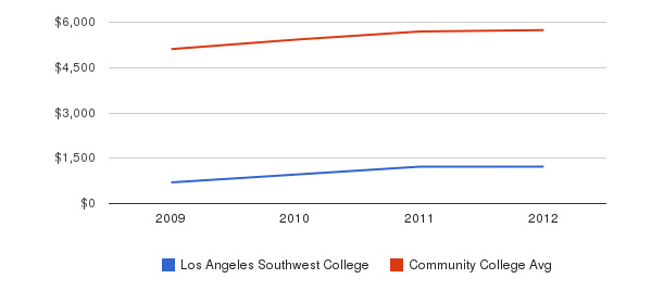 Los Angeles Southwest College In-State Tuition Fees&nbsp(2009-2012)