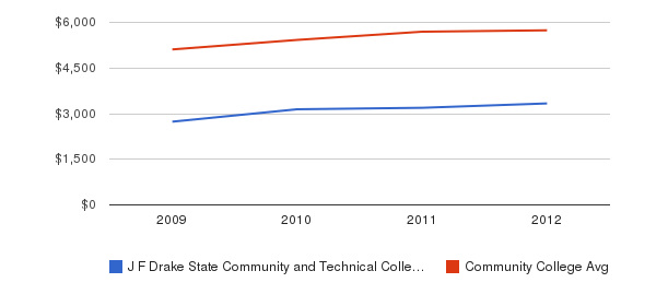 J F Drake State Community and Technical College In-State Tuition Fees&nbsp(2009-2012)