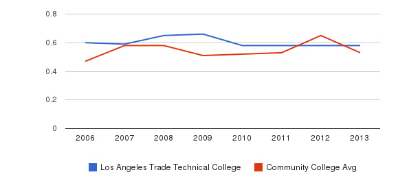 Los Angeles Trade Technical College Diversity Score&nbsp(2006-2013)
