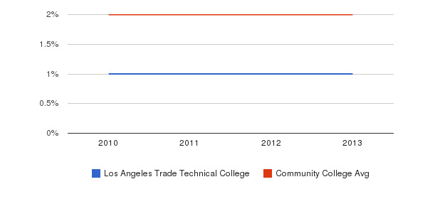 Los Angeles Trade Technical College More&nbsp(2010-2013)