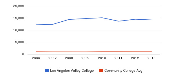 Los Angeles Valley College Part-Time Students&nbsp(2006-2013)