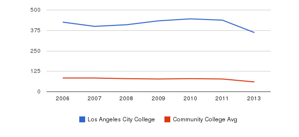 Los Angeles City College Total Faculty&nbsp(2006-2013)
