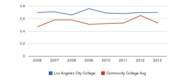 Los Angeles City College Diversity Score&nbsp(2006-2013)