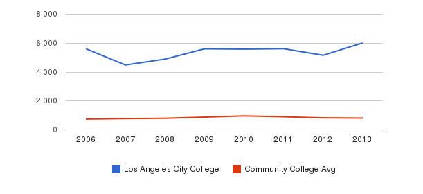 Los Angeles City College Full-Time Students&nbsp(2006-2013)