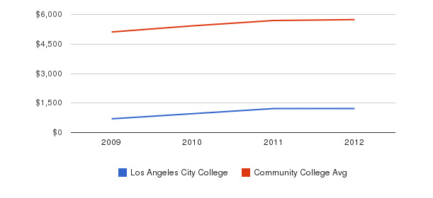 Los Angeles City College In-State Tuition Fees&nbsp(2009-2012)