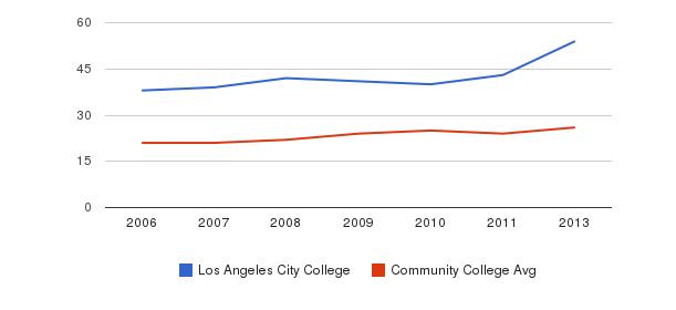Los Angeles City College student staff&nbsp(2006-2013)
