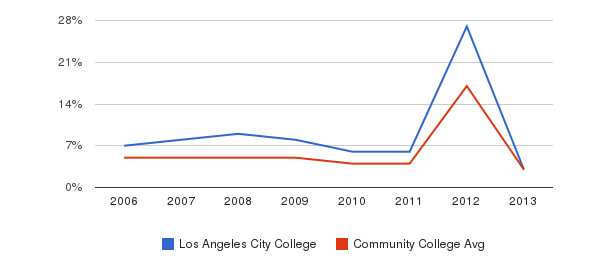 Los Angeles City College Unknown&nbsp(2006-2013)
