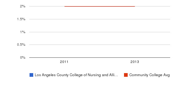 Los Angeles County College of Nursing and Allied Health More&nbsp(2011-2013)