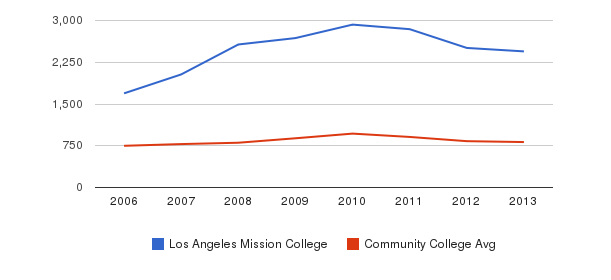 Los Angeles Mission College Full-Time Students&nbsp(2006-2013)