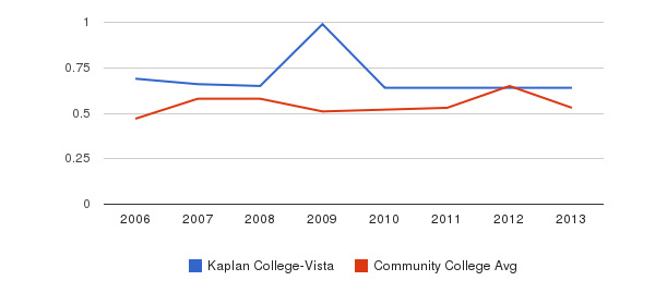 Kaplan College-Vista Diversity Score&nbsp(2006-2013)