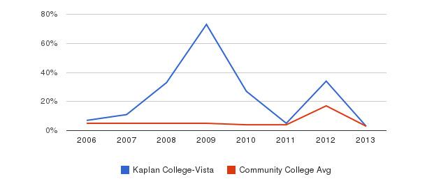 Kaplan College-Vista Unknown&nbsp(2006-2013)