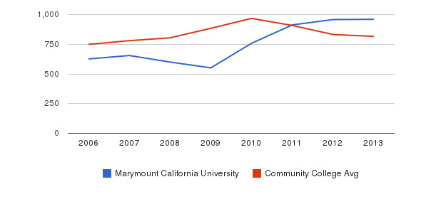 Marymount California University Full-Time Students&nbsp(2006-2013)