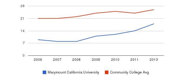 Marymount California University student staff&nbsp(2006-2013)