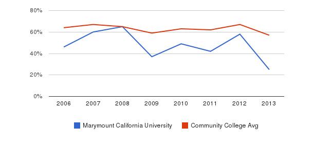 Marymount California University White&nbsp(2006-2013)