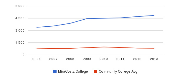 MiraCosta College Full-Time Students&nbsp(2006-2013)