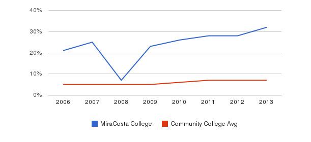MiraCosta College Hispanic&nbsp(2006-2013)