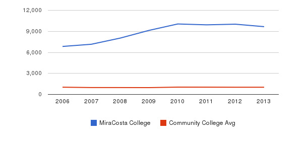 MiraCosta College Part-Time Students&nbsp(2006-2013)