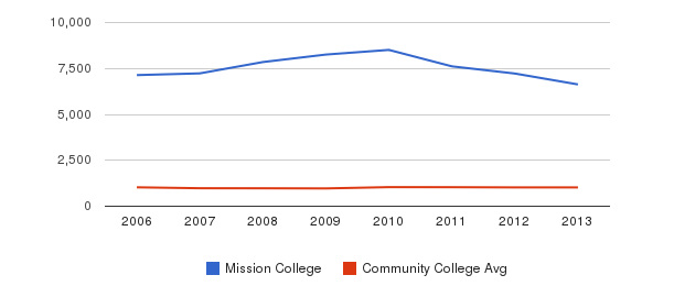 Mission College Part-Time Students&nbsp(2006-2013)