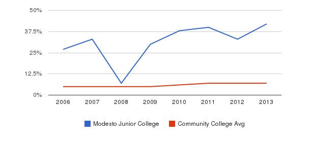 Modesto Junior College Hispanic&nbsp(2006-2013)