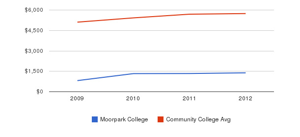 Moorpark College In-State Tuition Fees&nbsp(2009-2012)