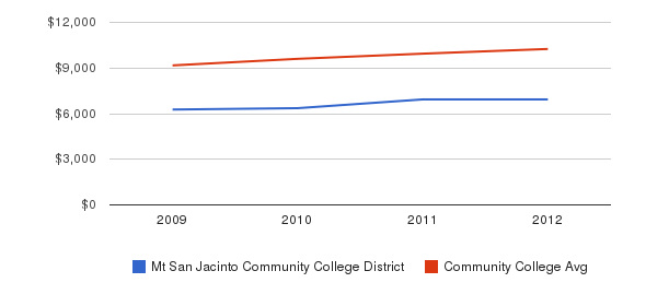Mt San Jacinto Community College District Out-State Tuition Fees&nbsp(2009-2012)
