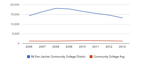 Mt San Jacinto Community College District Total Enrollment&nbsp(2006-2013)