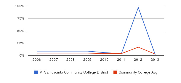 Mt San Jacinto Community College District Unknown&nbsp(2006-2013)
