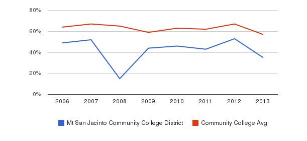 Mt San Jacinto Community College District White&nbsp(2006-2013)
