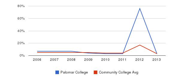 Palomar College Unknown&nbsp(2006-2013)