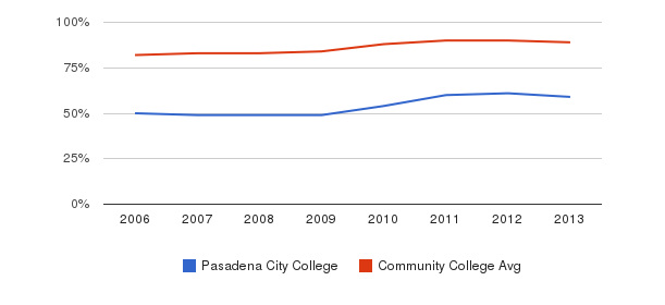 Pasadena City College % Students Receiving Some Financial Aid&nbsp(2006-2013)